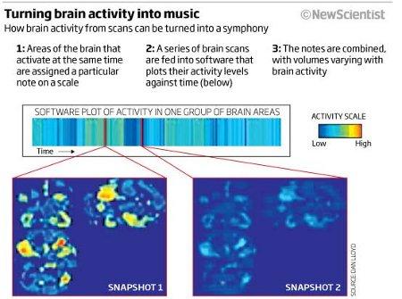 """Теперь можно послушать, как """"звучит"""" мозг"""