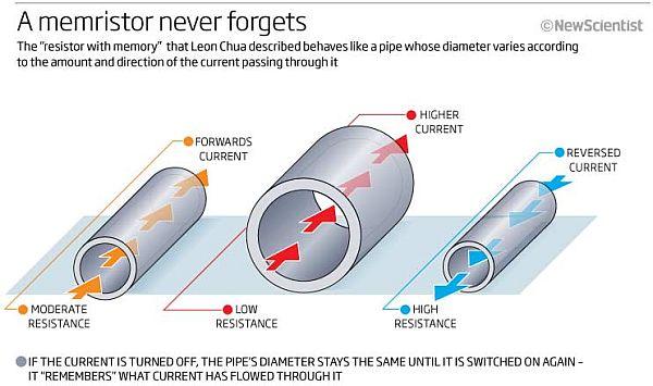 Мемристор - это принципиальный элемент схемы, который может генерировать...