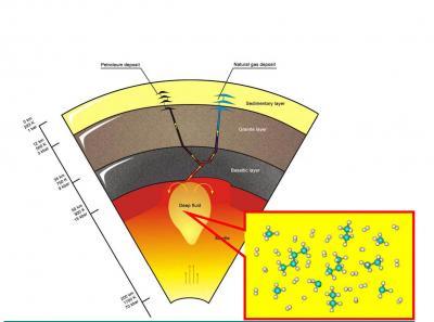 Формирование углеводородов