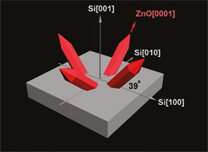 Наноиглы улучшат характеристики и лазеров, и солнечных батарей