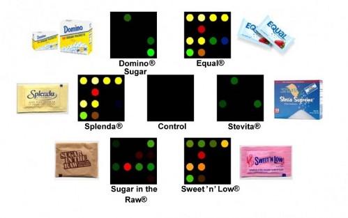 Цветовая картина различных оттенков сладкого