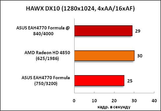 5-HAWXDX10(1280x1024,4xAA16xAF.png