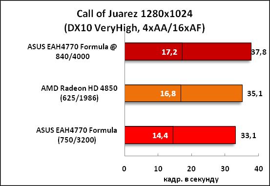 6-CallofJuarez1280x1024(DX10Ve.png