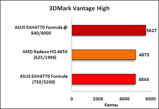 8-3DMarkVantageHigh.png