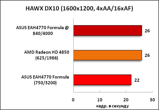 18-HAWXDX10(1600x1200,4xAA16xAF.png