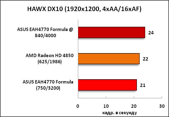 19-HAWXDX10(1920x1200,4xAA16xAF.png