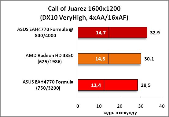 20-CallofJuarez1600x1200(DX10Ve.png