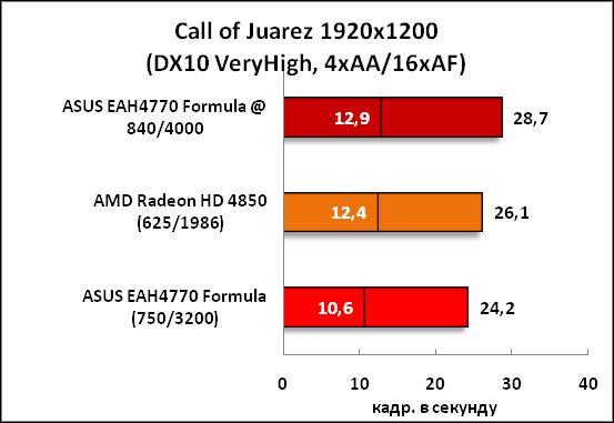 21-CallofJuarez1920x1200(DX10Ve.png