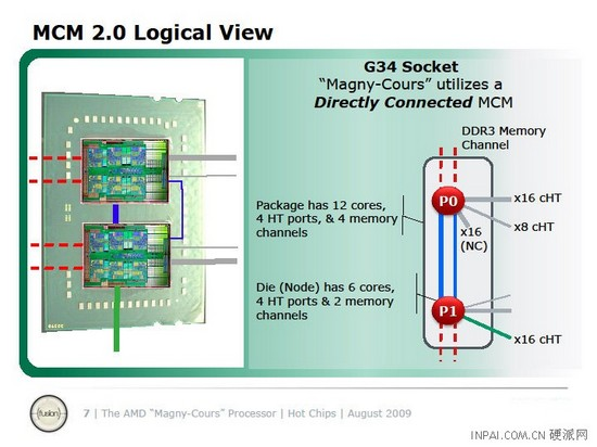 Сами процессоры Magny-Cours представляют собой следующее.  Это интегральные микросхемы, изготовленные по...
