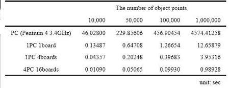 Таблица скорости рендеринга