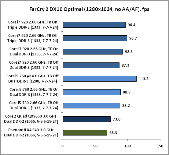 3-FarCry 2 DX10 Optima.png