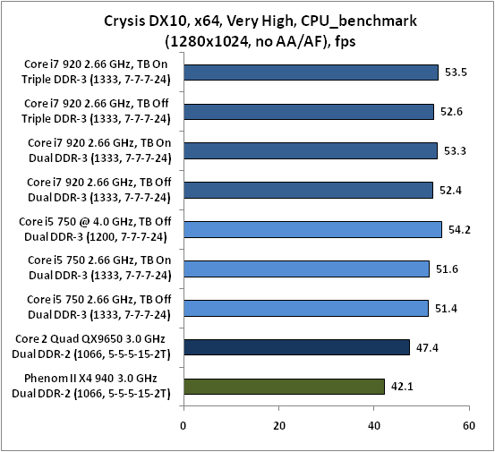 5-Crysis DX10 x64 Very.png