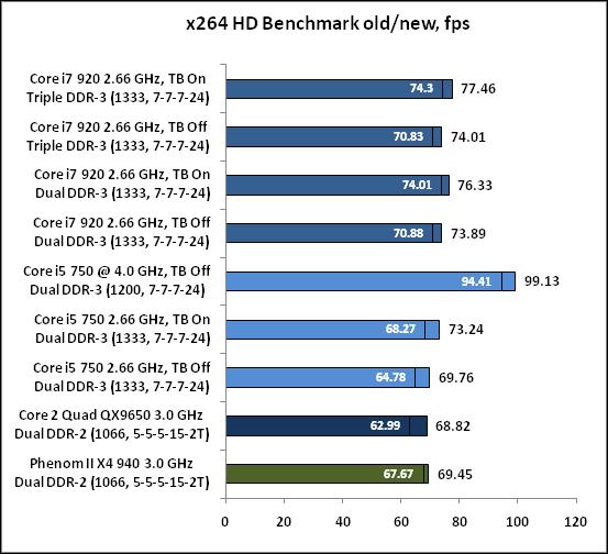 9-x264 HD Benchmark ol.png