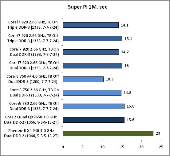 13-Super Pi 1M sec.png
