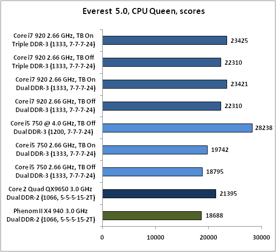 19-Everest 50 CPU Quee.png