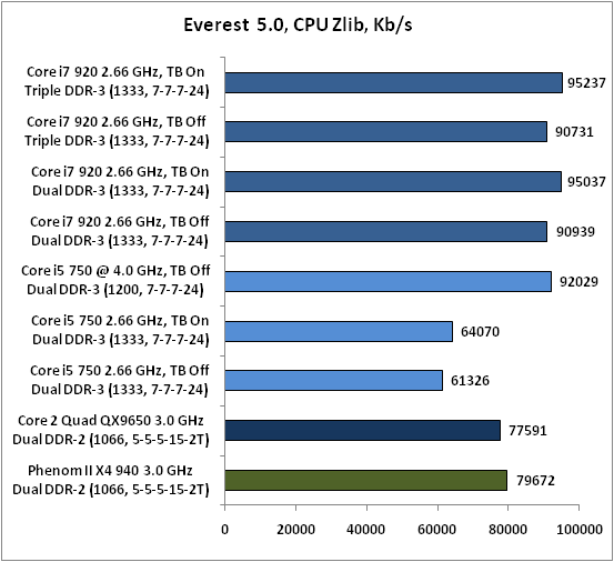 21-Everest 50 CPU Zlib.png
