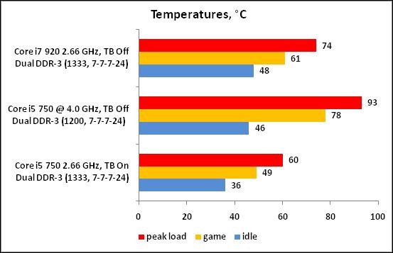 28-Temperatures °C.png