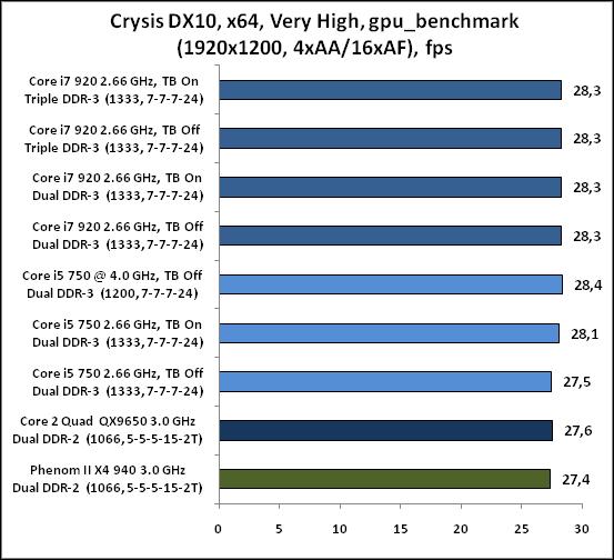 5-CrysisDX10,x64,VeryHigh,gpu_.png