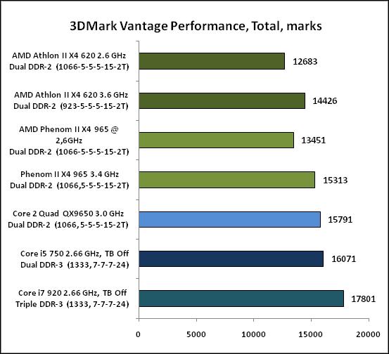 1-3DMarkVantagePerformance,Tot.png