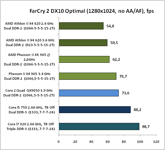2-FarCry2DX10Optimal(1280x1024.png