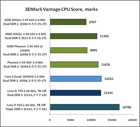 3-3DMarkVantageCPUScore,marks.png