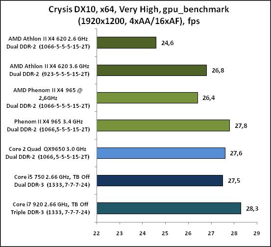 6-CrysisDX10,x64,VeryHigh,gpu_.png