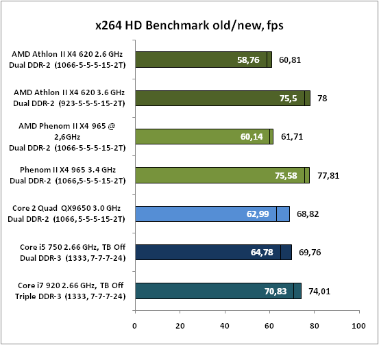 9-x264HDBenchmarkoldnew,fps.png