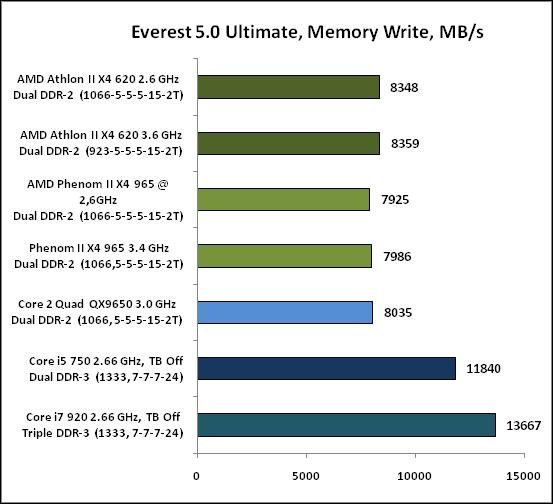 Everest50Ultimate,MemoryWrite