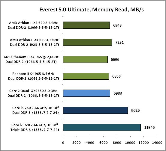 Everest50Ultimate,MemoryRead