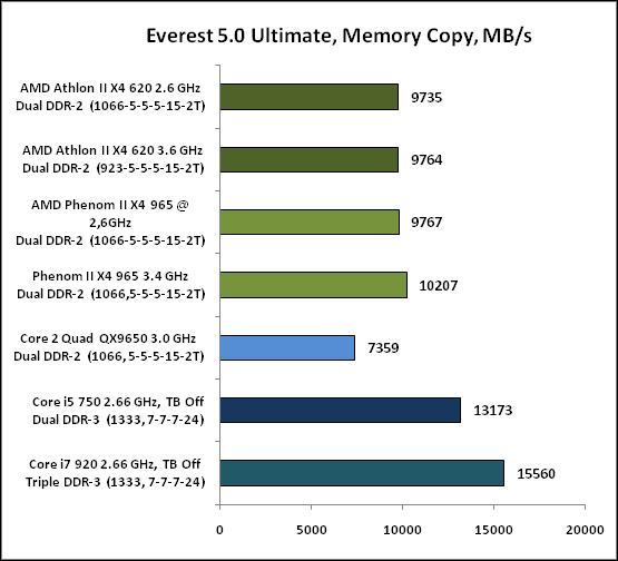 Everest50Ultimate,MemoryCopy