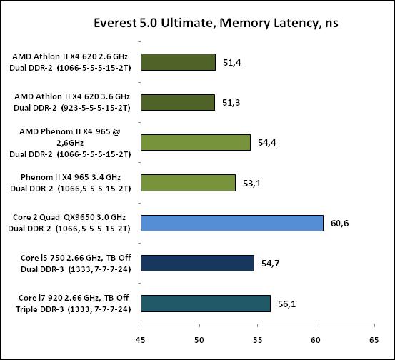 Everest50Ultimate,MemoryLate