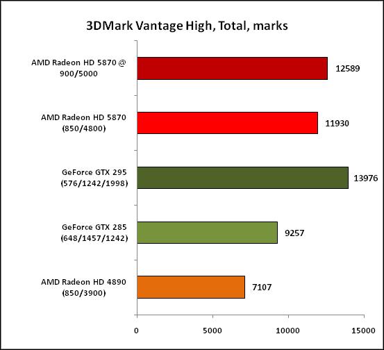 Тестовый обзор AMD Radeon HD 5870 от 3dnews