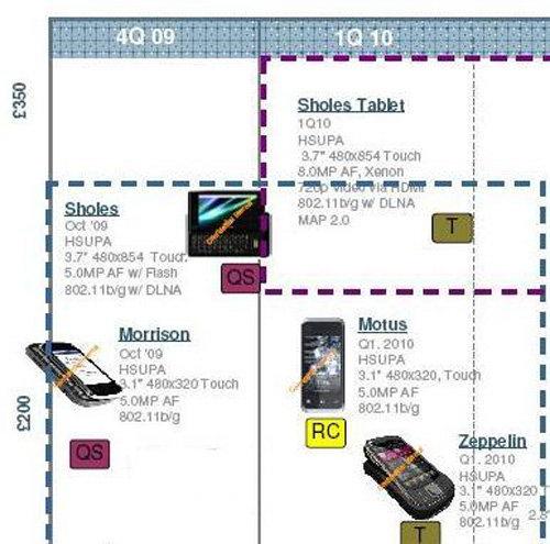 План возвращения Motorola раскрыт