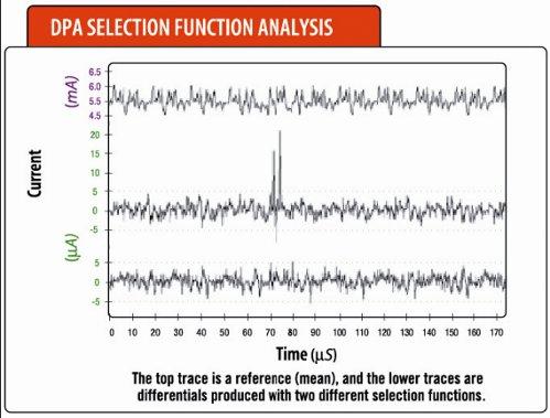Анализ сигнала осциллографом