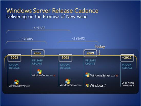 windows8roadmap