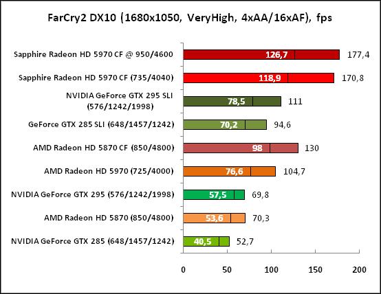 2-FarCry2DX10(1680x1050,VeryHi.png