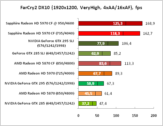 3-FarCry2DX10(1920x1200,VeryHi.png