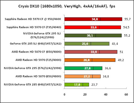 4-CrysisDX10(1680x1050,VeryHig.png