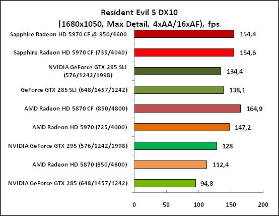 6-ResidentEvil5DX10(1680x1050,.png