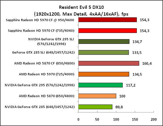 7-ResidentEvil5DX10(1920x1200,.png