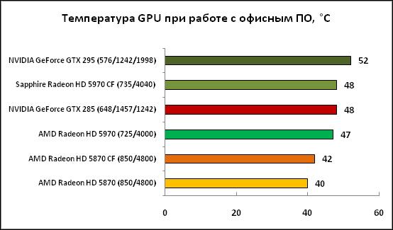 1-ТемператураGPUприработесофис.png