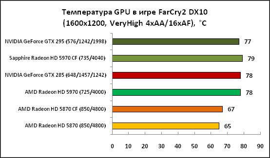3-ТемператураGPUвигреFarCry2DX.png