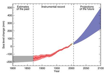 Рост уровня моря