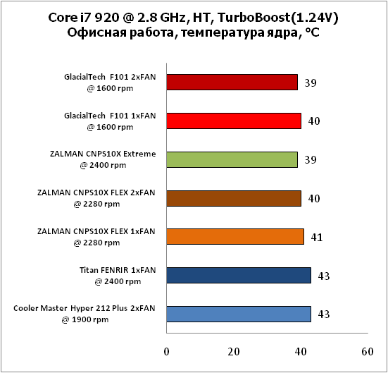 4-Corei7920@28GHz,HT,TurboBoos.png