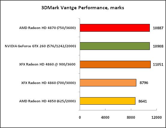 3DMark Vantge Performance