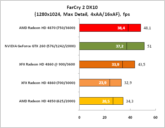 FarCry2 DX10 (1280x1024 MaxDet)