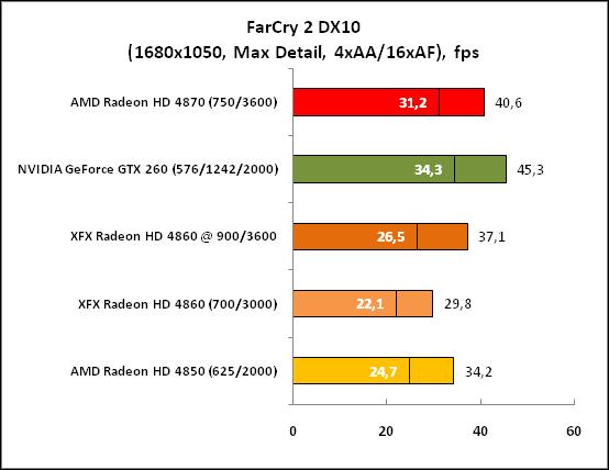 FarCry2 DX10 (1680x1050 MaxDet)