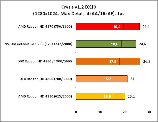 Crysis DX10 (1280x1024 Max)