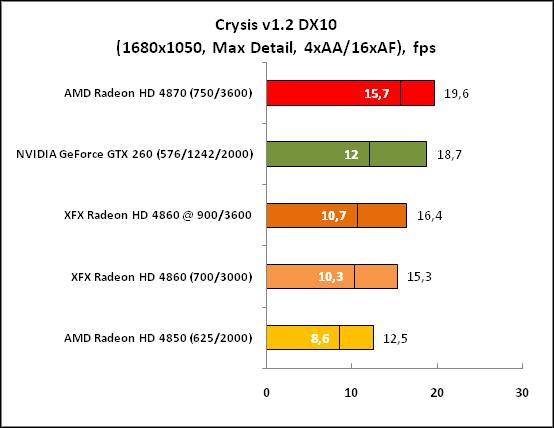 Crysis DX10 (1680x1050 Max)