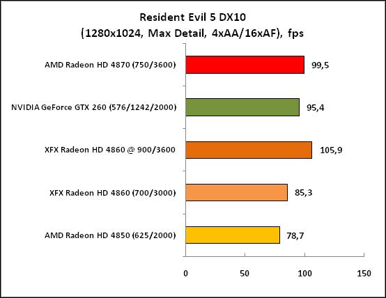 Resident Evil 5 DX10 (1280x1024)